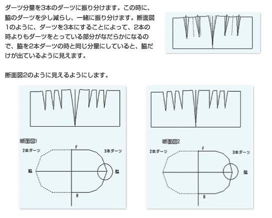 ダーツ分量を3本のダーツに振り分けます。この時に、脇のダーツを少し減らし、一緒に振り分けます。断面図1のように、ダーツを3本にすることによって、2本の時よりもダーツをとっている部分がなだらかになるので、脇を2本ダーツの時と同じ分量にしていると、脇だけが出ているように見えます。
